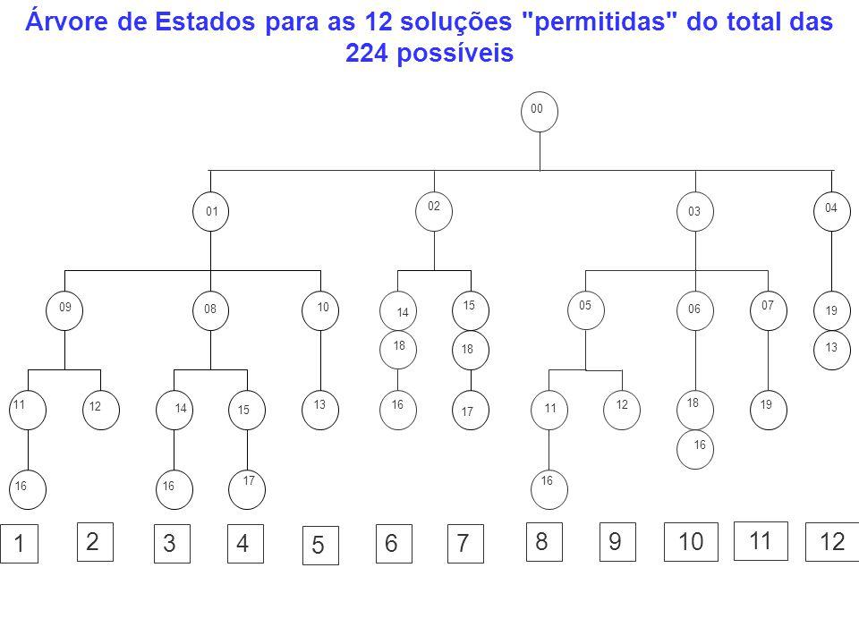 Árvore de Estados para as 12 soluções