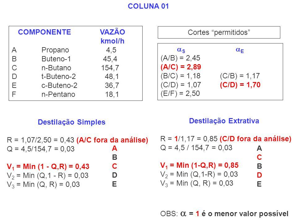 COMPONENTE VAZÃO kmol/h APropano 4,5 BButeno-1 45,4 Cn-Butano154,7 Dt-Buteno-2 48,1 Ec-Buteno-2 36,7 Fn-Pentano 18,1 S E (A/B) = 2,45 (A/C) = 2,89 (B/