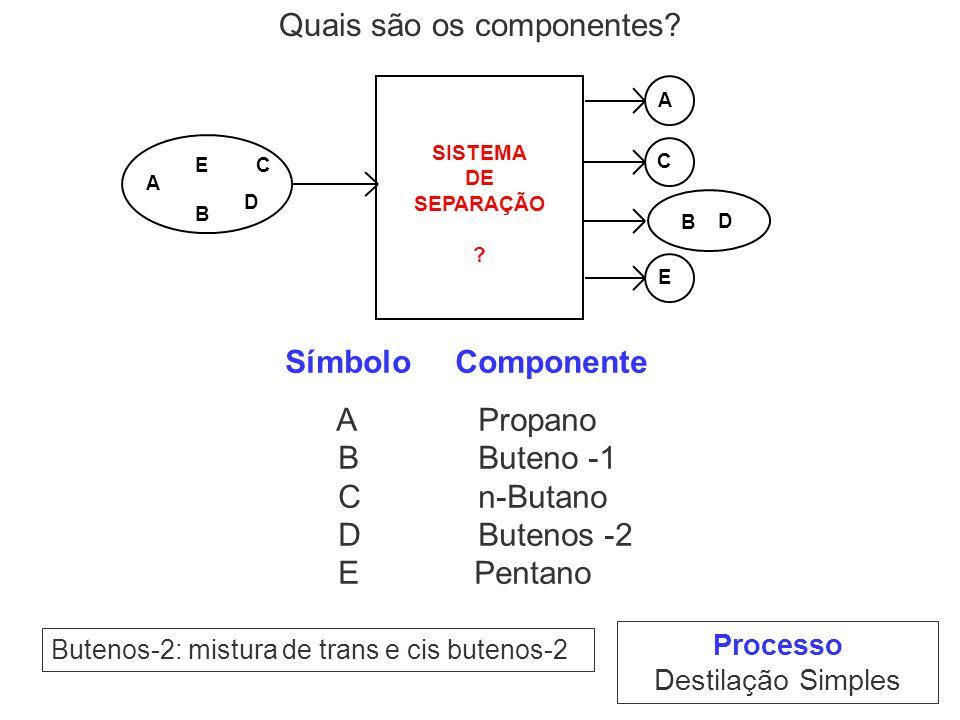 Processo Destilação Simples Butenos-2: mistura de trans e cis butenos-2 A B C D E A B D E SISTEMA DE SEPARAÇÃO ? C Símbolo Componente A Propano B Bute