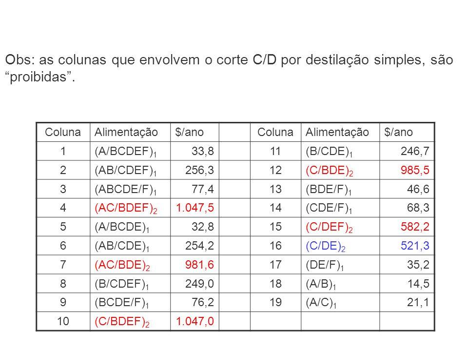 Obs: as colunas que envolvem o corte C/D por destilação simples, são proibidas. ColunaAlimentação$/anoColunaAlimentação$/ano 1(A/BCDEF) 1 33,811(B/CDE