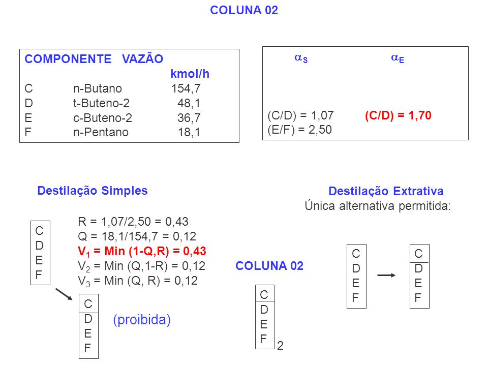 COMPONENTEVAZÃO kmol/h Cn-Butano154,7 Dt-Buteno-2 48,1 Ec-Buteno-2 36,7 Fn-Pentano 18,1 COLUNA 02 Destilação Simples CDEFCDEF R = 1,07/2,50 = 0,43 Q =
