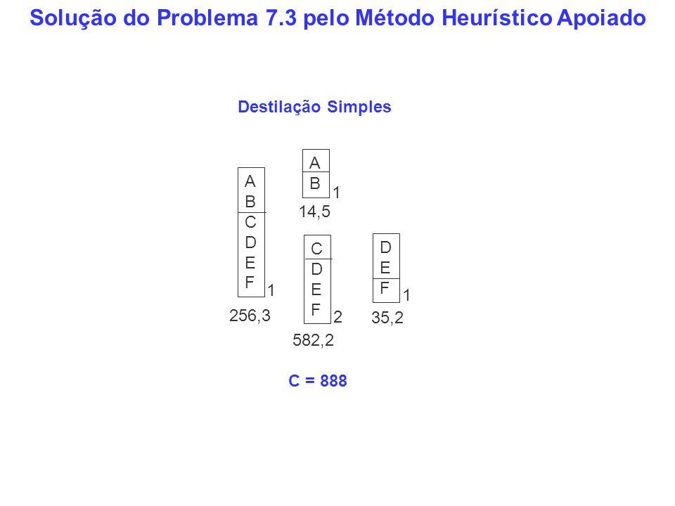 Solução do Problema 7.3 pelo Método Heurístico Apoiado ABCDEFABCDEF 256,3 DEFDEF 35,2 ABAB 14,5 CDEFCDEF 582,2 Destilação Simples C = 888 1 1 2 1