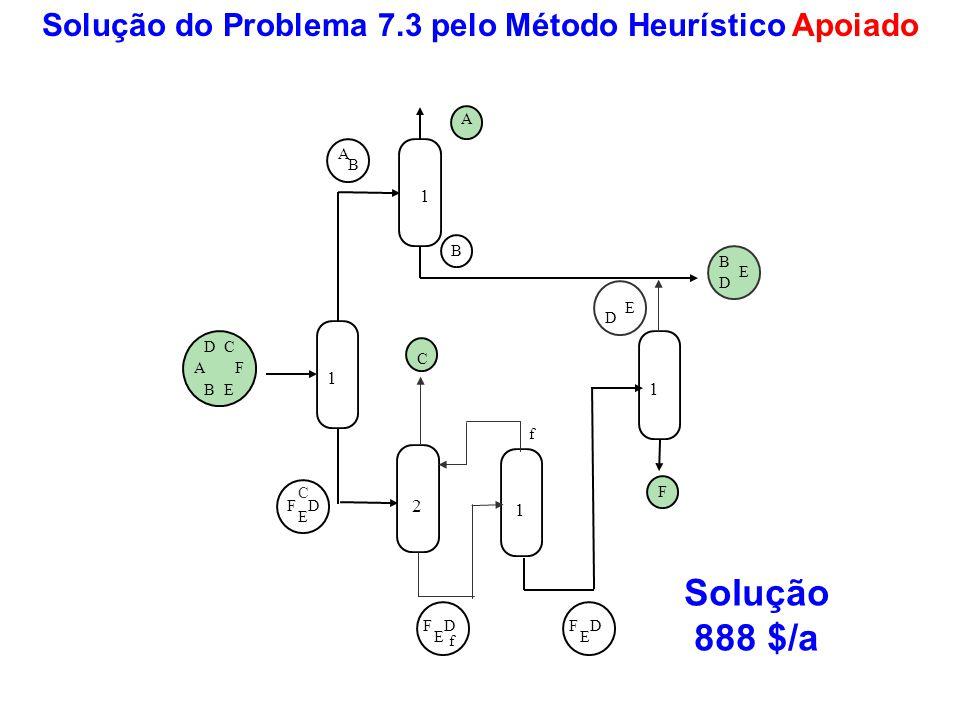 Solução do Problema 7.3 pelo Método Heurístico Apoiado Solução 888 $/a 1 DF E A B A B B D E C A B D F C E F 1 1 2 1 1 f f DF E C D E DF E
