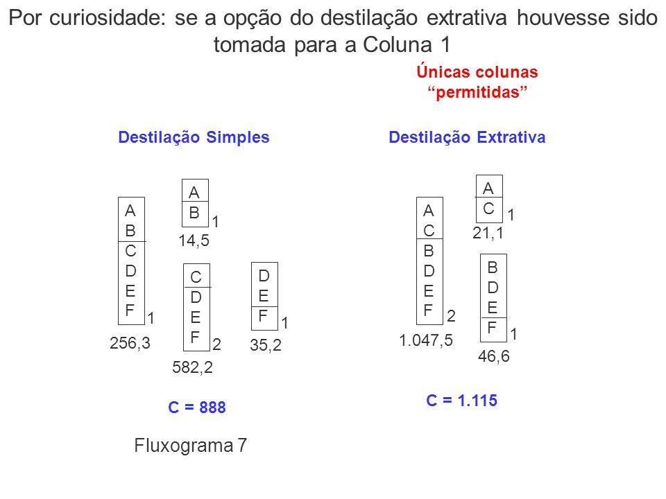 ABCDEFABCDEF 256,3 DEFDEF 35,2 ABAB 14,5 CDEFCDEF 582,2 Destilação Simples C = 888 1 1 2 1 Únicas colunas permitidas ACBDEFACBDEF 1.047,5 ACAC 21,1 BD
