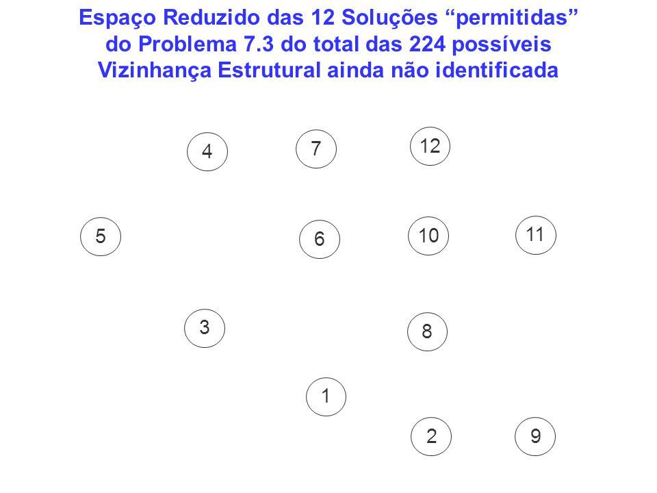 Espaço Reduzido das 12 Soluções permitidas do Problema 7.3 do total das 224 possíveis Vizinhança Estrutural ainda não identificada 5 4 3 7 6 1 8 9 11