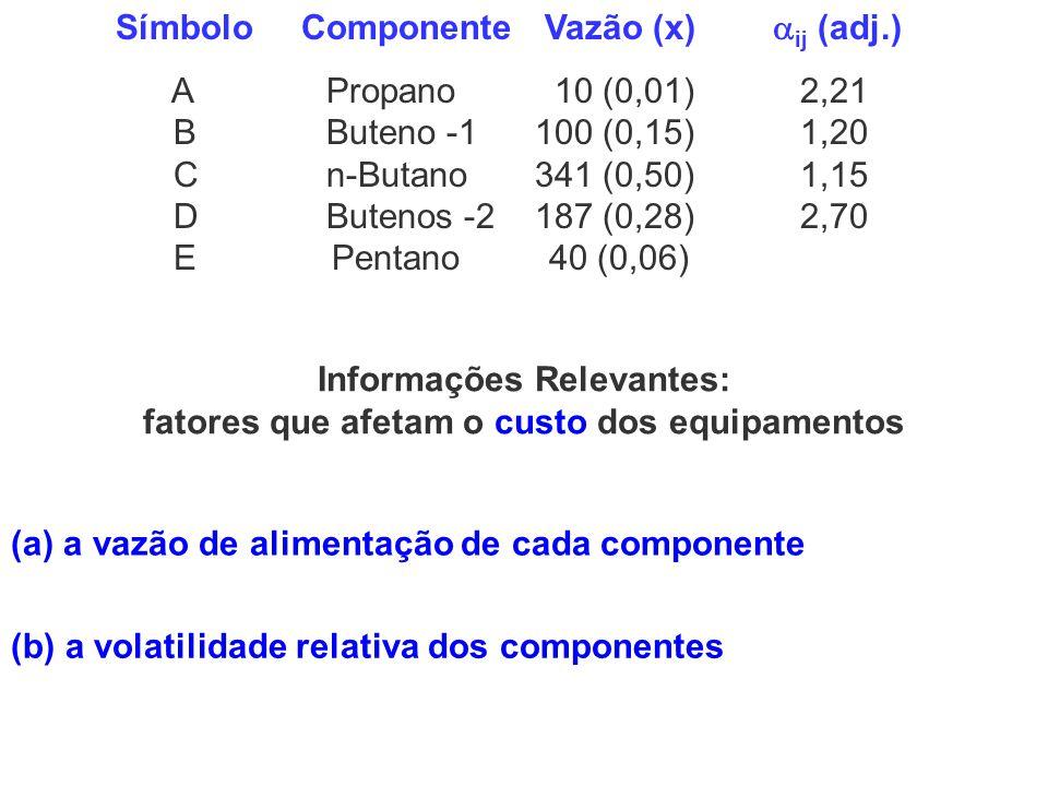 Informações Relevantes: fatores que afetam o custo dos equipamentos (a) a vazão de alimentação de cada componente (b) a volatilidade relativa dos comp