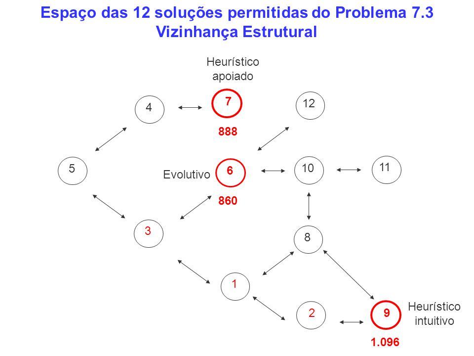 543 7 6 18 9 112 Espaço das 12 soluções permitidas do Problema 7.3 Vizinhança Estrutural 1012 1.096 888 860 Heurístico intuitivo Heurístico apoiado Ev