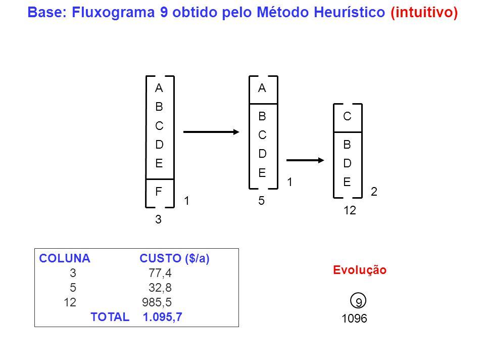 Base: Fluxograma 9 obtido pelo Método Heurístico (intuitivo) COLUNA CUSTO ($/a) 3 77,4 5 32,8 12 985,5 TOTAL 1.095,7 A B C D E A B C D E F C B D E 5 1