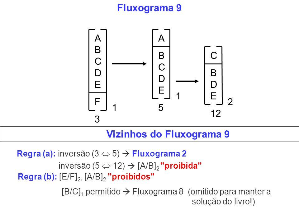 Fluxograma 9 A B C D E A B C D E F C B D E 5 12 3 1 1 2 Vizinhos do Fluxograma 9 Regra (a): inversão (3 5) Fluxograma 2 inversão (5 12) [A/B] 2