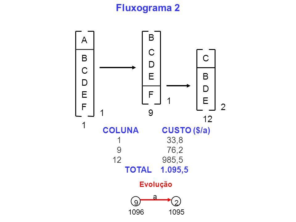 B C D E 1 A B C D EF 1 C B D E 2 1 12 F 9 Fluxograma 2 COLUNACUSTO ($/a) 1 33,8 9 76,2 12 985,5 TOTAL 1.095,5 1096 92 1095 a Evolução