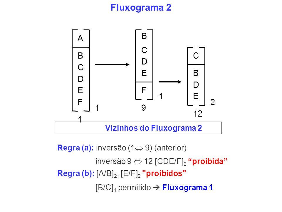 B C D E 1 A B C D EF 1 C B D E 2 1 12 F 9 Fluxograma 2 Vizinhos do Fluxograma 2 [B/C] 1 permitido Fluxograma 1 Regra (b): [A/B] 2, [E/F] 2