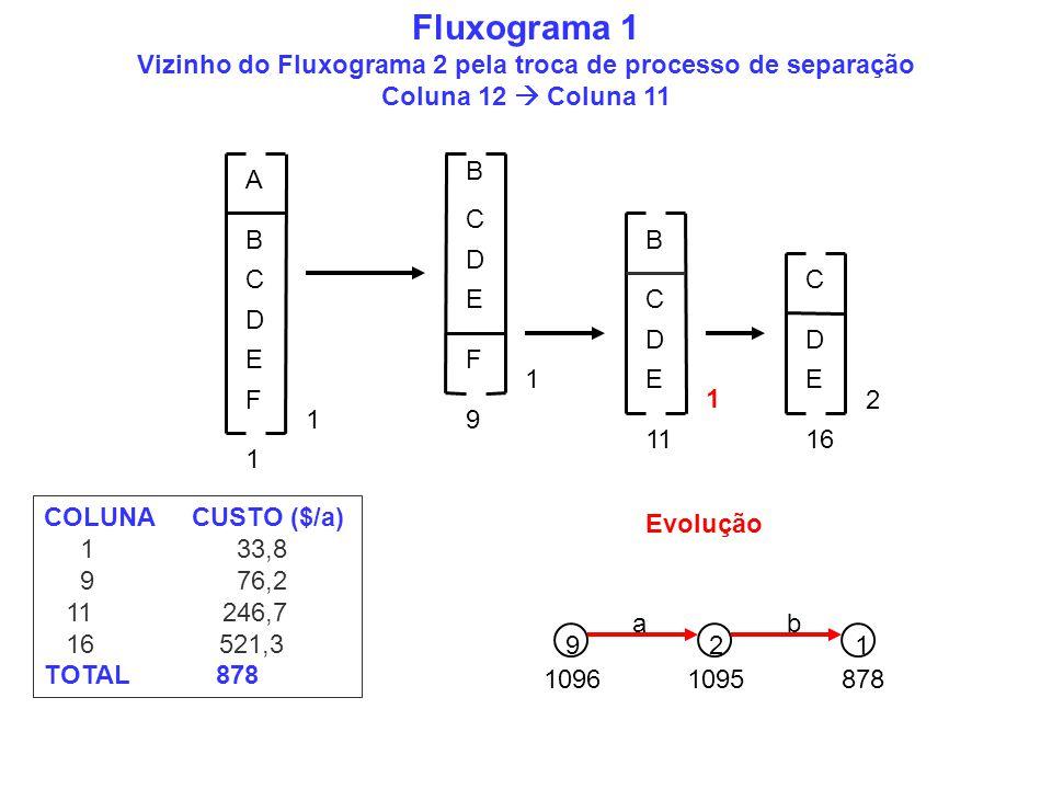 B C D E 1 A B C D EF 1 C B D E 1 F 9 1 C D E 1116 2 Fluxograma 1 Vizinho do Fluxograma 2 pela troca de processo de separação Coluna 12 Coluna 11 1096