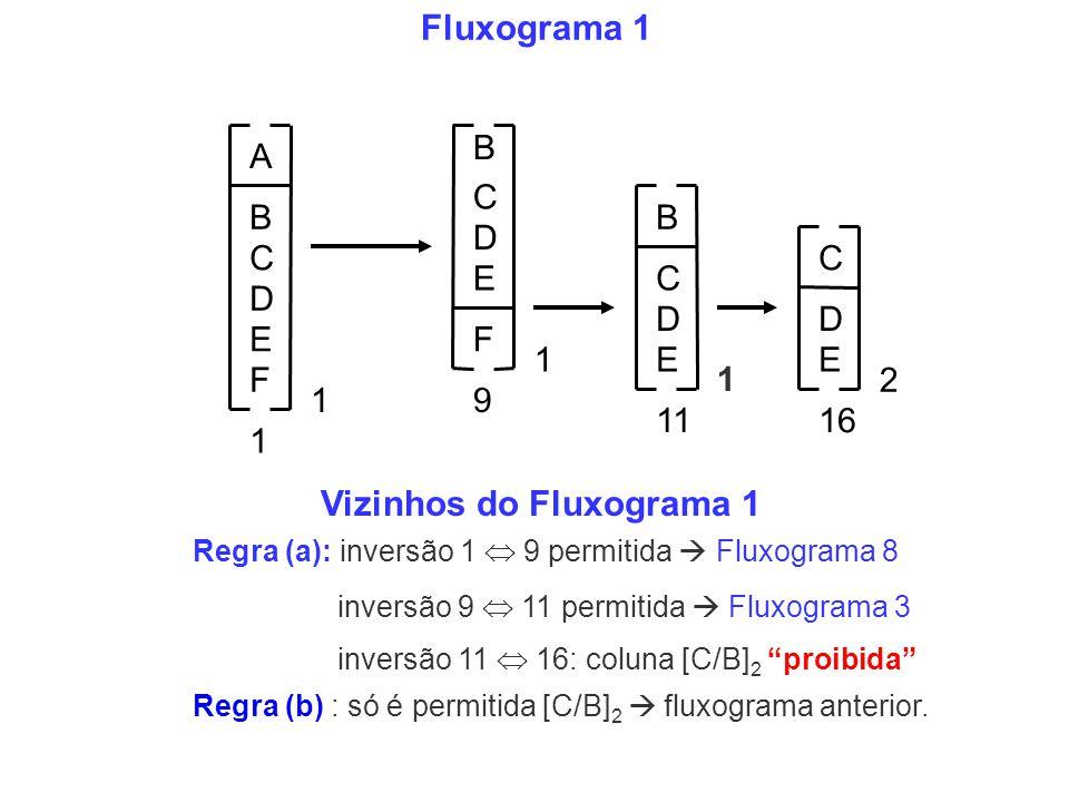 B C D E 1 A B C D EF 1 C B D E 1 F 9 1 C D E 1116 2 Fluxograma 1 Regra (b) : só é permitida [C/B] 2 fluxograma anterior. Vizinhos do Fluxograma 1 Regr