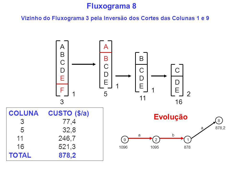 COLUNA CUSTO ($/a) 3 77,4 5 32,8 11 246,7 16 521,3 TOTAL 878,2 A B C D E 1 A B C D E F 1 C B D E 5 3 1 11 C D E 2 16 Vizinho do Fluxograma 3 pela Inve