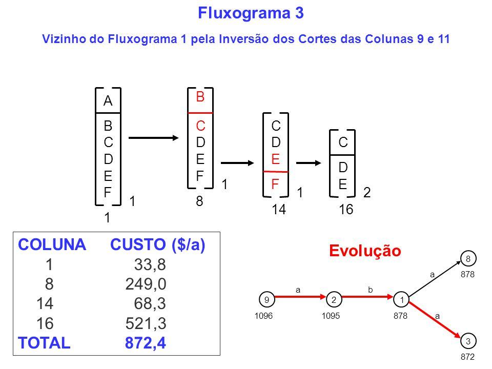COLUNA CUSTO ($/a) 1 33,8 8 249,0 14 68,3 16 521,3 TOTAL 872,4 872 1096 92 1095 a 1 878 b a a 8 3 Evolução B C D E 1 A B C D E F 1 C D E 1 F1 C D E 16