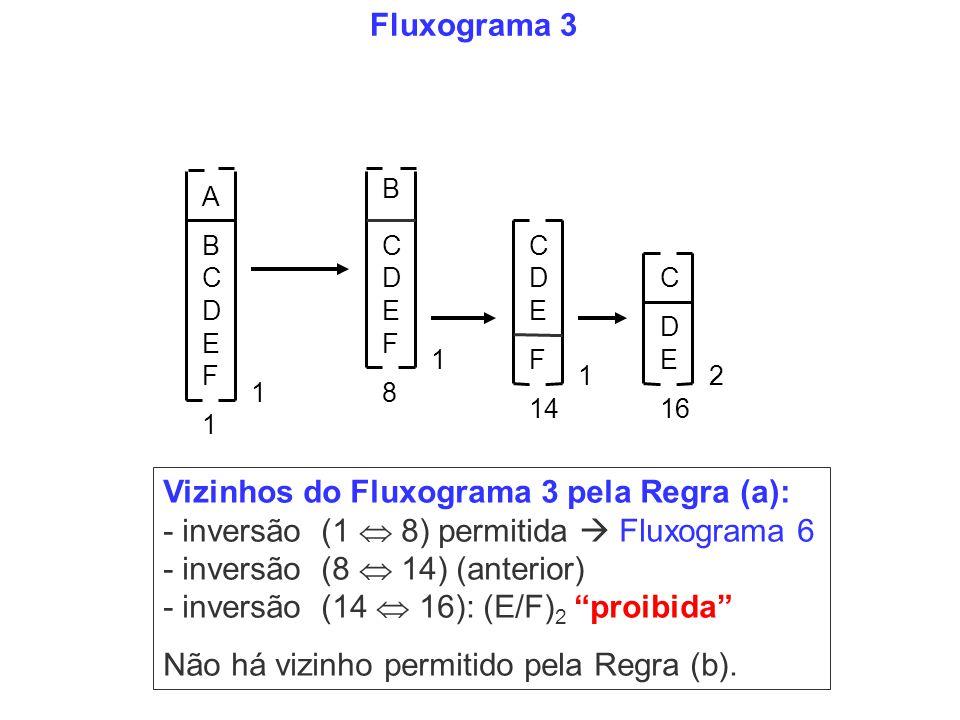 Fluxograma 3 Vizinhos do Fluxograma 3 pela Regra (a): - inversão (1 8) permitida Fluxograma 6 - inversão (8 14) (anterior) - inversão (14 16): (E/F) 2