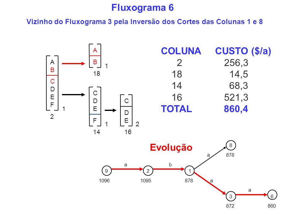 COLUNA CUSTO ($/a) 2 256,3 18 14,5 14 68,3 16 521,3 TOTAL 860,4 A B C D E 1 F F C D E 1 C D E 2 2 A B 1 18 1614 1096 Evolução 92 1095 a 1 878 b a a 8