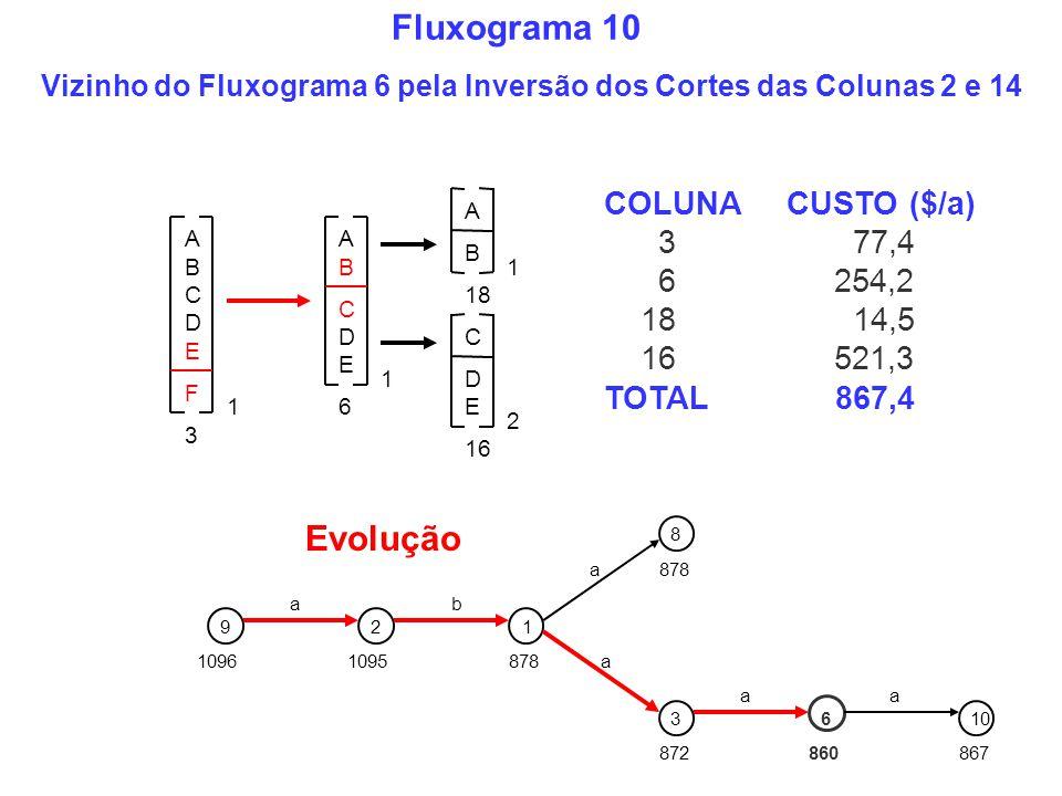 COLUNA CUSTO ($/a) 3 77,4 6 254,2 18 14,5 16 521,3 TOTAL 867,4 A B C D E 1 A B C D E F 1 3 C D E 2 16 6 A B 18 1 Vizinho do Fluxograma 6 pela Inversão