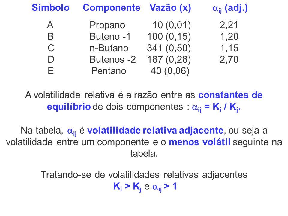 Na tabela, ij é volatilidade relativa adjacente, ou seja a volatilidade entre um componente e o menos volátil seguinte na tabela. A volatilidade relat