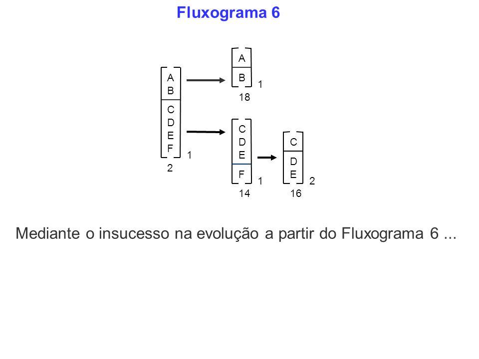 Fluxograma 6 Mediante o insucesso na evolução a partir do Fluxograma 6... A B C D E 1 F F C D E 1 C D E 2 2 A B 1 18 1614