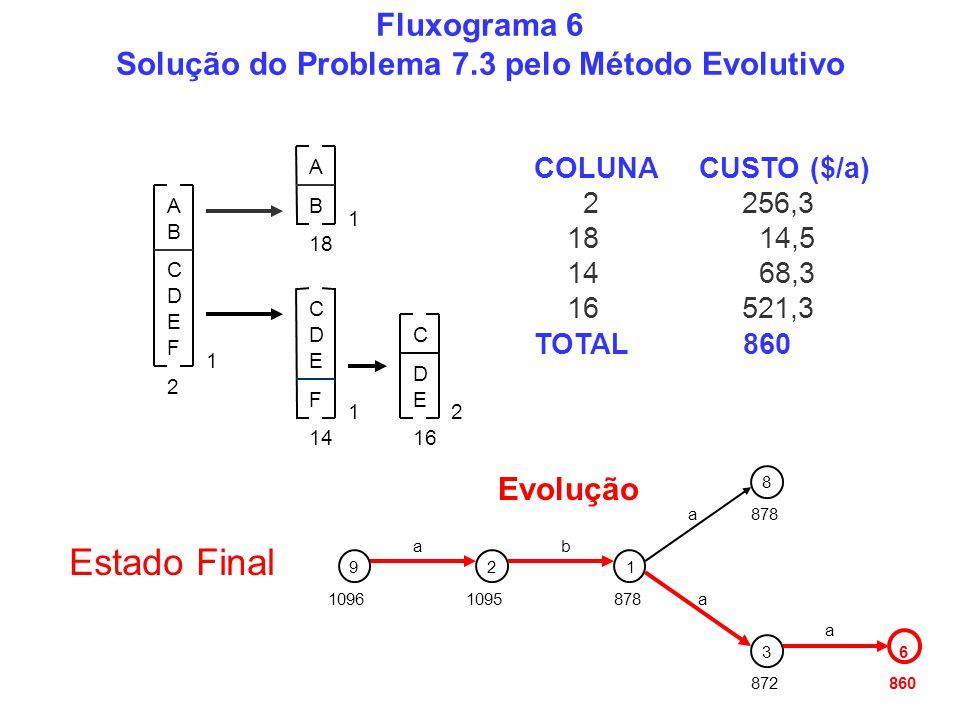COLUNA CUSTO ($/a) 2 256,3 18 14,5 14 68,3 16 521,3 TOTAL 860 Evolução 1096 92 1095 a 1 878 b a a 8 3 872 6 860 a Fluxograma 6 Solução do Problema 7.3