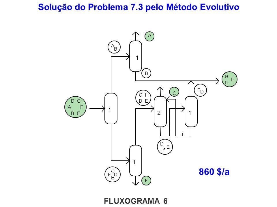 1 DF C E A B A B B D E C D E A B D F C E F 1 1 1 21 D E f C DE f f Solução do Problema 7.3 pelo Método Evolutivo 860 $/a FLUXOGRAMA 6