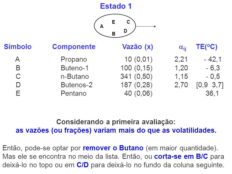 Estado 1 A B C D E Símbolo Componente Vazão (x) ij TE( o C) A Propano 10 (0,01) 2,21 - 42,1 B Buteno-1 100 (0,15) 1,20 - 6,3 C n-Butano 341 (0,50) 1,1