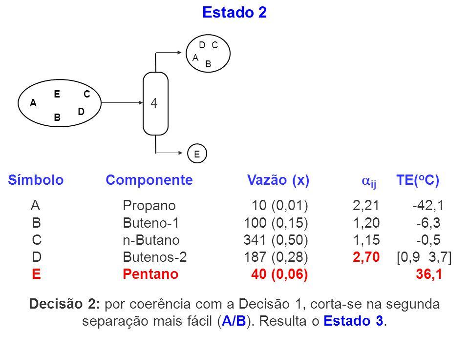 Estado 2 A B C D E E A DC B EA DC B Decisão 2: por coerência com a Decisão 1, corta-se na segunda separação mais fácil (A/B). Resulta o Estado 3. Símb