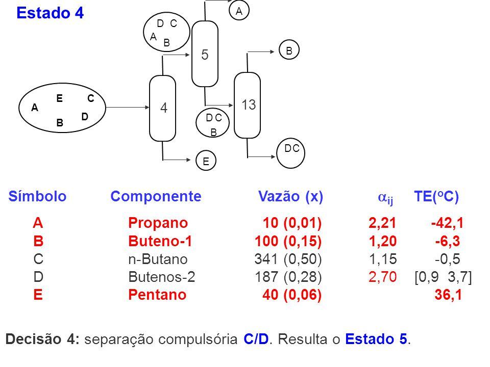 Estado 4 Decisão 4: separação compulsória C/D. Resulta o Estado 5. A B C D E E A DC B EA DC B A DC B E DC B A B A DC B E DC Símbolo Componente Vazão (