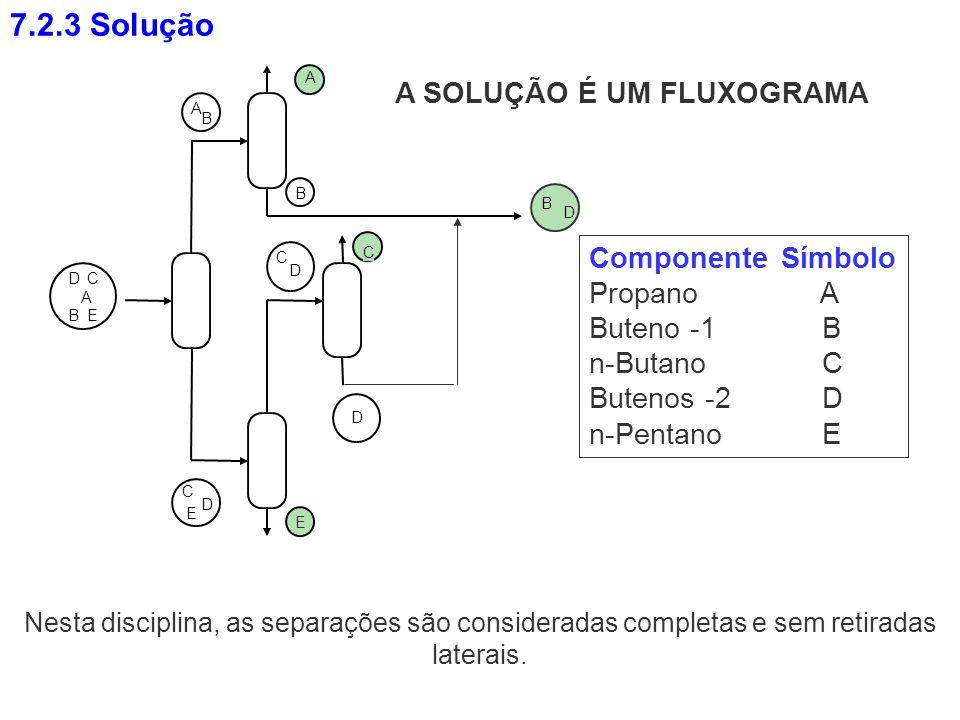 A SOLUÇÃO É UM FLUXOGRAMA D C E A B A B B D C A B DC E E D C D Componente Símbolo Propano A Buteno -1 B n-Butano C Butenos -2 D n-Pentano E Nesta disc