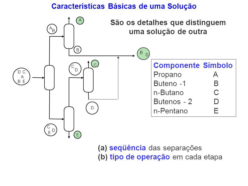 (a) seqüência das separações (b) tipo de operação em cada etapa D C E A B A B B D C A B DC E E D C D Componente Símbolo Propano A Buteno -1 B n-Butano
