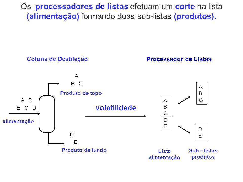 Os processadores de listas efetuam um corte na lista (alimentação) formando duas sub-listas (produtos). Coluna de Destilação DC BA E A BC D E alimenta