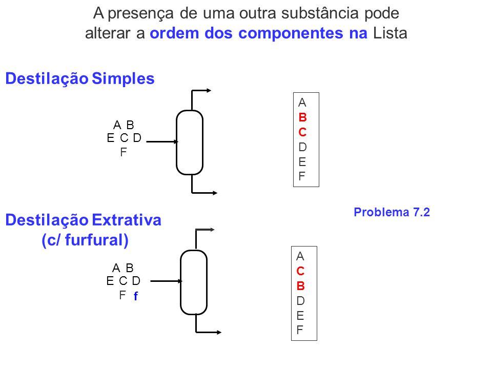 A presença de uma outra substância pode alterar a ordem dos componentes na Lista Destilação Simples DC BA E F ABCDEFABCDEF ACBDEFACBDEF Destilação Ext