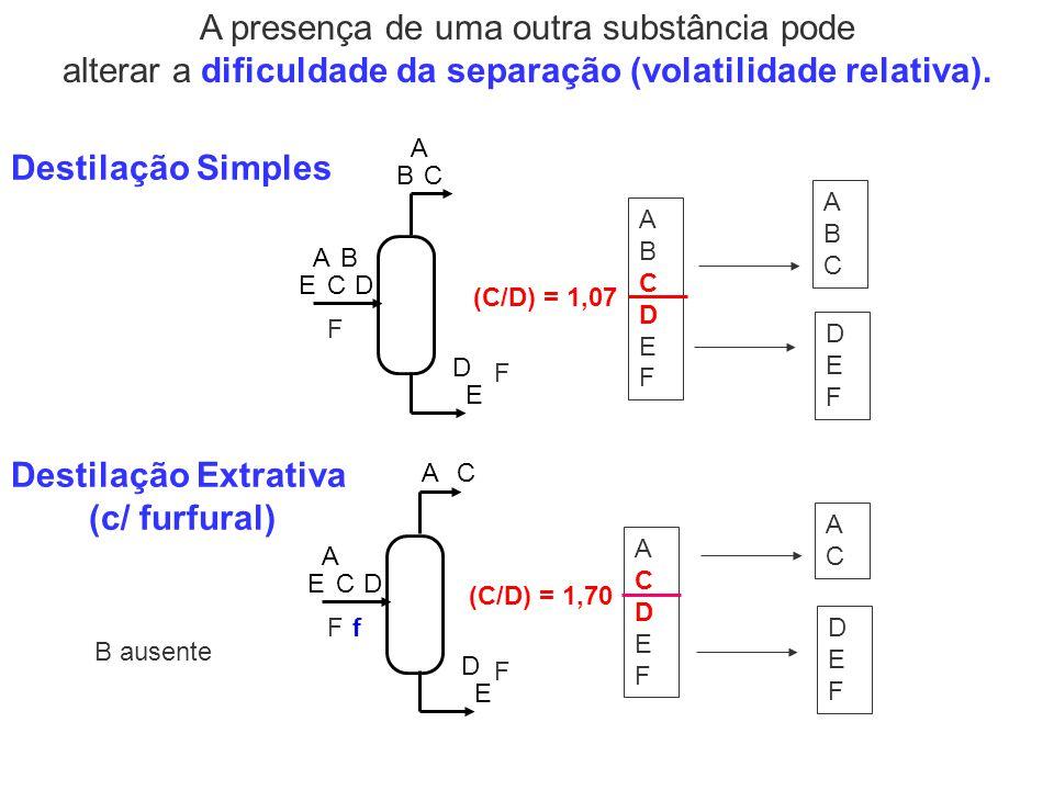 A presença de uma outra substância pode alterar a dificuldade da separação (volatilidade relativa). (C/D) = 1,07 DC BA E A BC D E Destilação Simples F