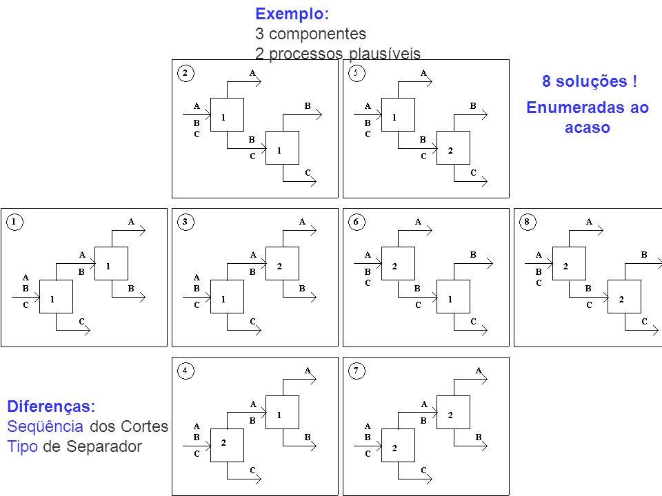 Exemplo: 3 componentes 2 processos plausíveis Diferenças: Seqüência dos Cortes Tipo de Separador 8 soluções ! Enumeradas ao acaso
