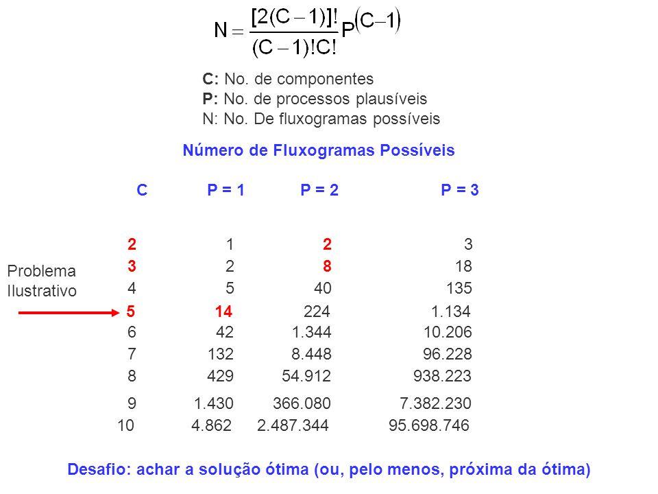 Número de Fluxogramas Possíveis C P = 1 P = 2 P = 3 C: No. de componentes P: No. de processos plausíveis N: No. De fluxogramas possíveis 10 4.862 2.48