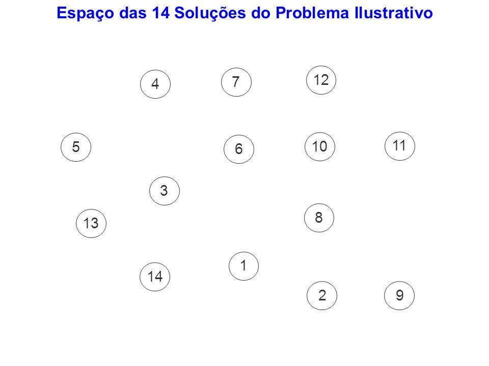 Espaço das 14 Soluções do Problema Ilustrativo 5 4 3 7 6 1 8 9 11 2 10 12 14 13
