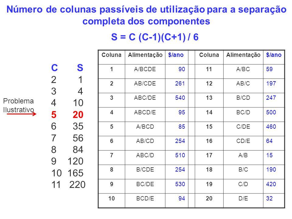 Número de colunas passíveis de utilização para a separação completa dos componentes S = C (C-1)(C+1) / 6 ColunaAlimentação$/anoColunaAlimentação$/ano