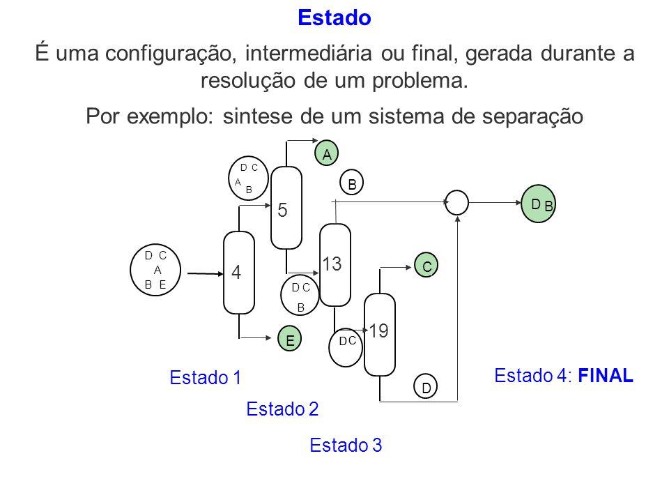 Estado É uma configuração, intermediária ou final, gerada durante a resolução de um problema. C D D B 19 E A D C B EA D C B A B DC E 4 A DC B E DC B A