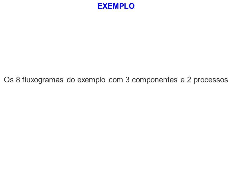 Os 8 fluxogramas do exemplo com 3 componentes e 2 processos EXEMPLO