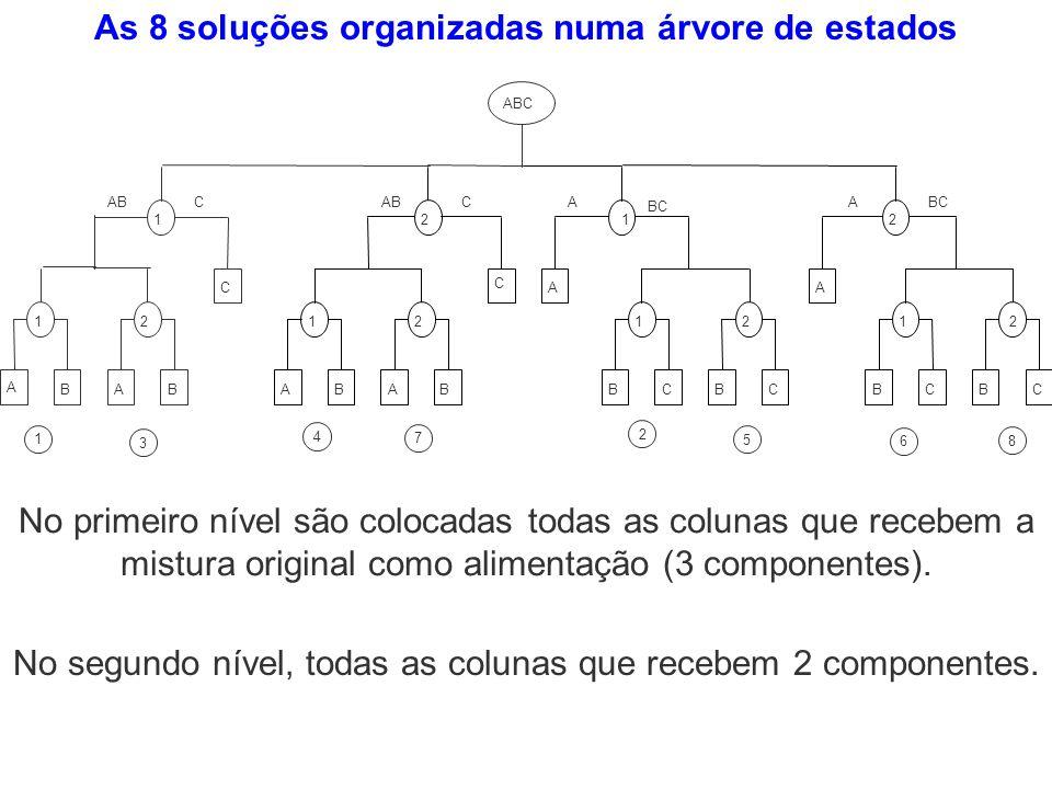 As 8 soluções organizadas numa árvore de estados No primeiro nível são colocadas todas as colunas que recebem a mistura original como alimentação (3 c