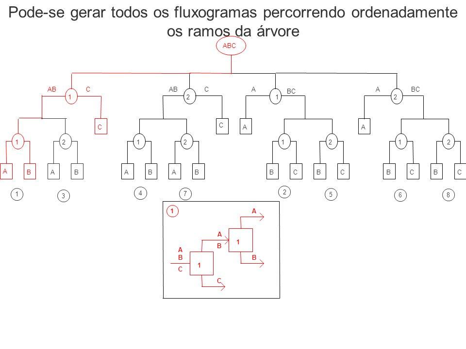 B A C 1 1 A A B C 1 B 1 3 4 7 2 5 6 8 Pode-se gerar todos os fluxogramas percorrendo ordenadamente os ramos da árvore
