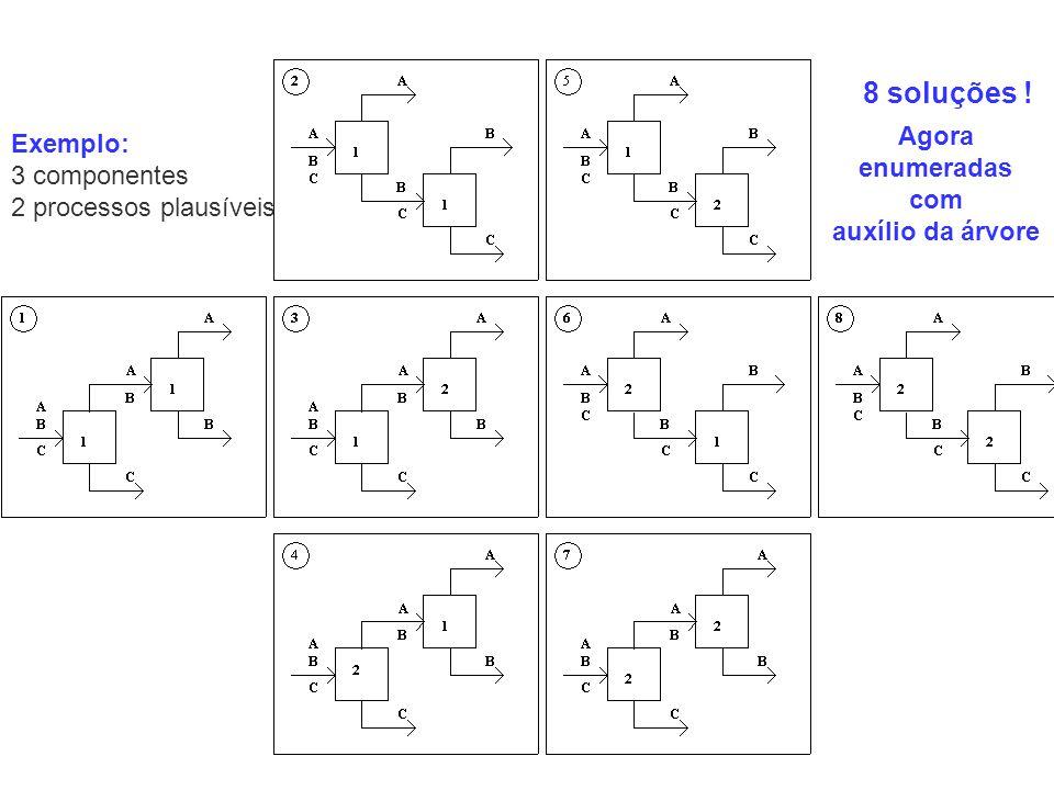 Exemplo: 3 componentes 2 processos plausíveis 8 soluções ! Agora enumeradas com auxílio da árvore