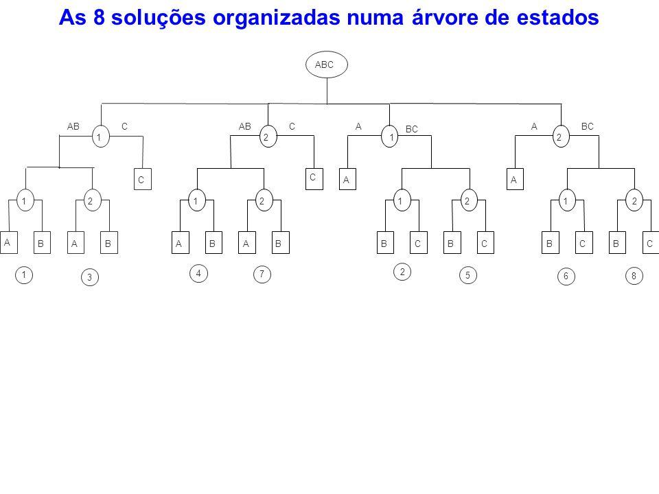 As 8 soluções organizadas numa árvore de estados