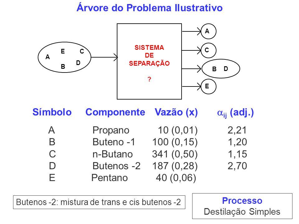Árvore do Problema Ilustrativo Processo Destilação Simples Butenos -2: mistura de trans e cis butenos -2 A B C D E A B D E SISTEMA DE SEPARAÇÃO ? C Sí