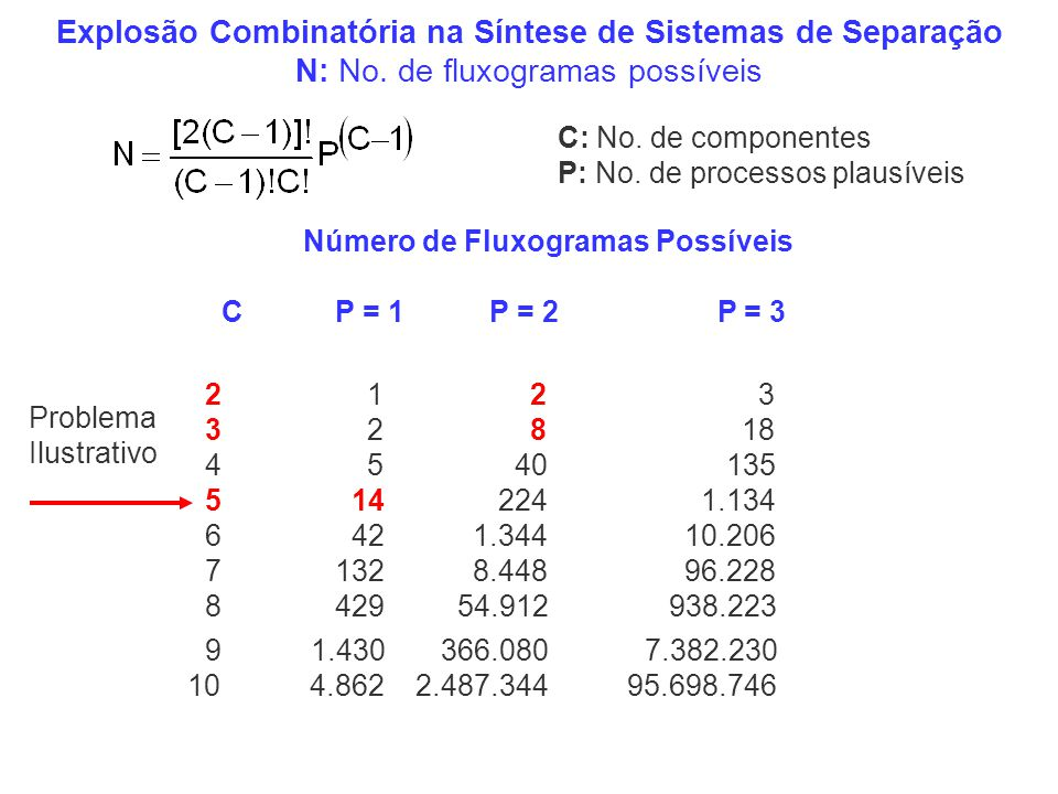 Número de Fluxogramas Possíveis C P = 1 P = 2 P = 3 C: No. de componentes P: No. de processos plausíveis Explosão Combinatória na Síntese de Sistemas