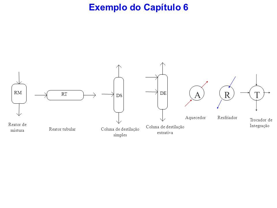 Exemplo do Capítulo 6 RM Reator de mistura RT Reator tubular DS Coluna de destilação simples DE Coluna de destilação extrativa A Aquecedor R Resfriado
