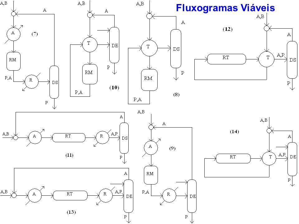 Fluxogramas Viáveis