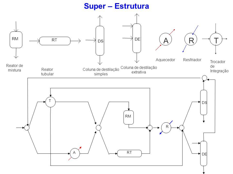 DE DS RT RM T R A Super – Estrutura RM Reator de mistura RT Reator tubular DS Coluna de destilação simples DE Coluna de destilação extrativa A Aqueced