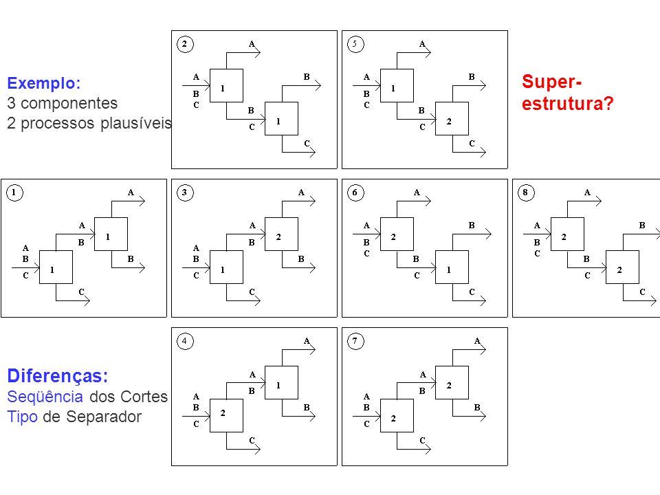 Exemplo: 3 componentes 2 processos plausíveis Diferenças: Seqüência dos Cortes Tipo de Separador Super- estrutura?